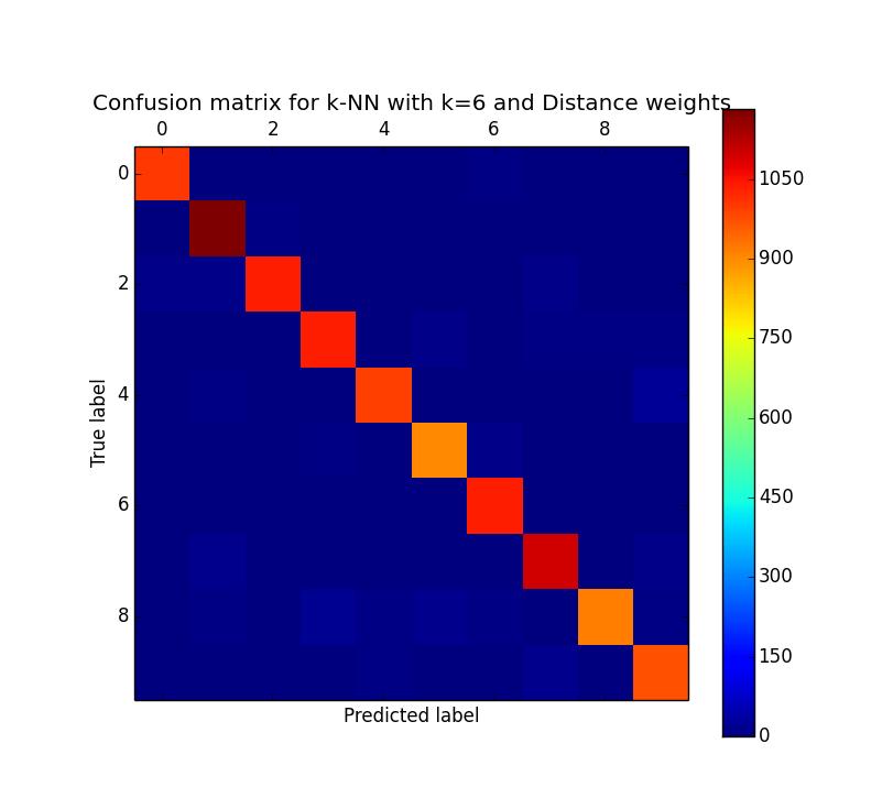 knn_confusion_matrix