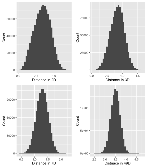 distance_histograms